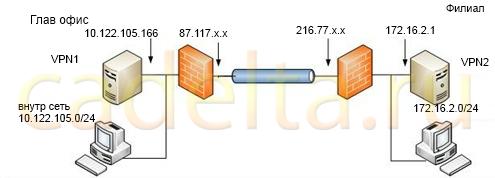 Рис. 1. Схема сети.